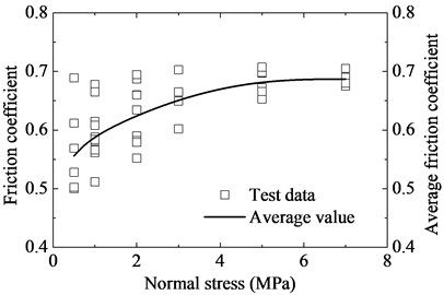 Friction coefficient versus normal stress