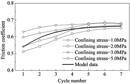 Variation of average friction coefficient with cycle number