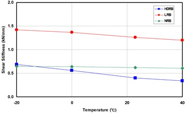 Effects of temperature dependency