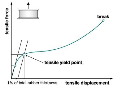 Tensile properties