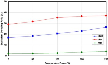 Effects of compressive stress dependency
