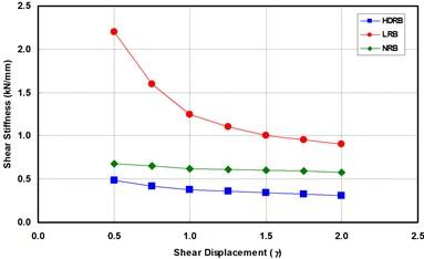 Effects of shear strain dependency