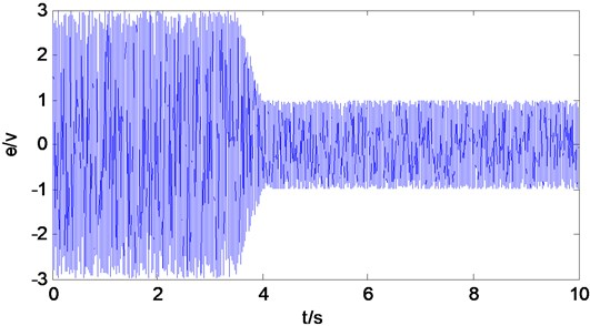 Control performance of the proposed adaptive switching supervisory control for white noise