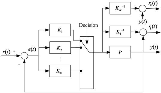 Block diagram of the adaptive switching supervisory control scheme