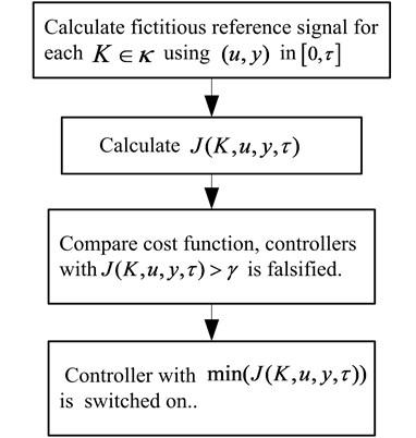 Falsification algorithm