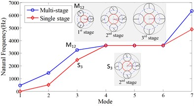 Comparison of the natural frequencies and vibration modes between the single-stage  and multi-stage planetary gear system