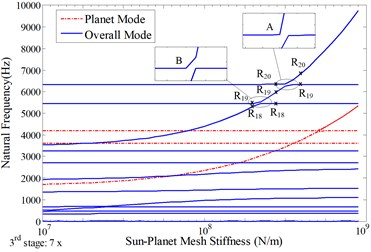 Sensitivity of natural frequencies to the mean sun-planet mesh stiffness in the 3rd stage with the nominal value indicated in Table 1, a) total natural frequencies; b)-d) the natural frequencies  with dominant vibration motions in b) 1st stage, c) 2nd stage, d) 3rd stage