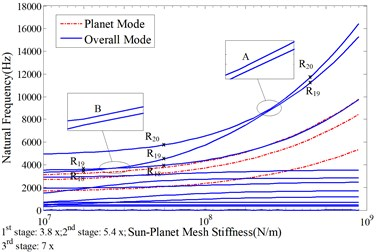 Sensitivity of natural frequencies to the mean sun-planet mesh stiffness in all of the three stages with the nominal value indicated in Table 1, a) total natural frequencies; b)-d) the natural frequencies with dominant vibration motions in b) 1st stage, c) 2nd stage, d) 3rd stage