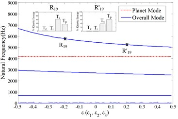 Sensitivity of natural frequencies to the sun moment of inertia in all of the three stages with the nominal value indicated in Table 1, ε=(Isj-I-sj)/I-sj. Isj and I-sj are the nominal and perturbed values  of sun moment of inertia in the j-th planet stage. a) total natural frequencies; b)-d) the natural  frequencies with dominant vibration motions in b) 1st stage, c) 2nd stage, d) 3rd stage