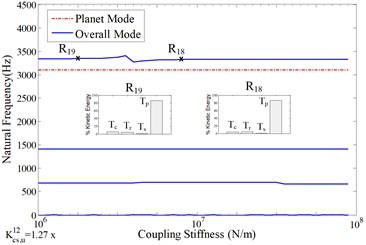 Sensitivity of natural frequencies to the stiffness of the coupling shaft connecting the 1st stage and the 2nd stage with the nominal value indicated in Table 1, a) total natural frequencies; b)-d) the natural frequencies with dominant vibration motions in b) 1st stage, c) 2nd stage, d) 3rd stage