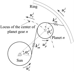 The model of sun-planet and ring-planet mesh in the j-th planet stage