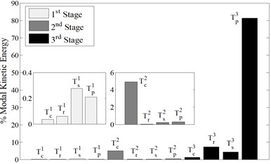 Modal a) strain and b) kinetic energy distributions associated with mode 7 (ω7=2160.8 Hz)