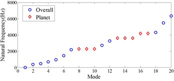 Natural frequency distributions of the example multi-stage planetary gear system,  a) total natural frequencies, b)-d) the natural frequencies with dominant vibration motions  in b) 1st stage, c) 2nd stage, d) 3rd stage
