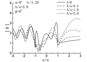 Variation of surface displacement amplitudes with x/a when β=0°