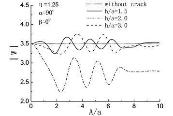 Variation of displacement amplitudes of the hill peak with the length of the crack when β=0°