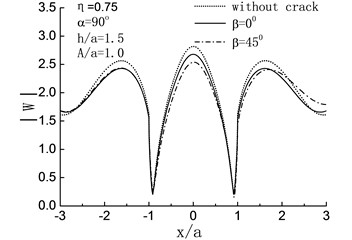 Variation of surface displacement amplitudes with different direction of crack when α=90°
