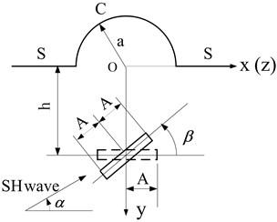 The solving model