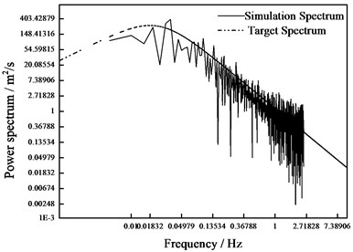 Spectrum verification of fluctuating  wind speed