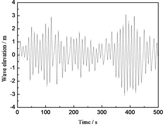 Elevation time history curve of the random wave surface