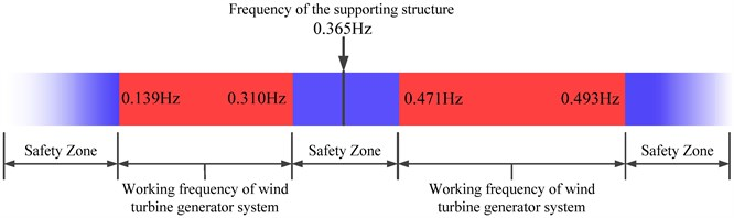 The first natural modal frequency of the offshore wind turbine structure