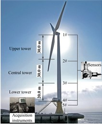 Layout of field testing and measurement system