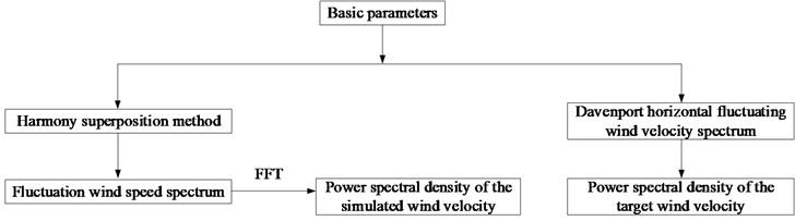 Flowchart of random fluctuating wind
