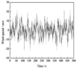Time history curve of the horizontal fluctuating wind speed