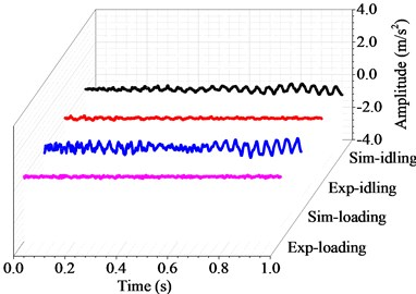 Harmonic and transient response with the rotating speed of 60 r/min
