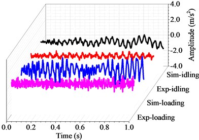 Harmonic and transient response with the rotating speed of 260 r/min