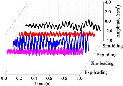 Harmonic and transient response with the rotating speed of 360 r/min