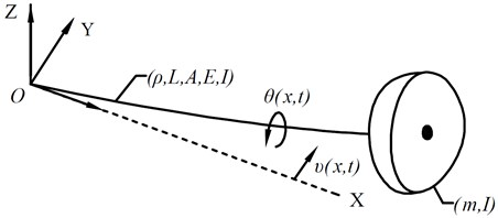 The schematic of the beam with a mass point