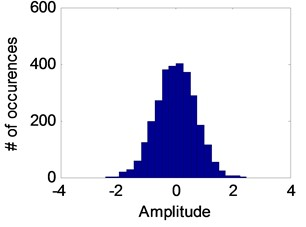 a) The innovation signal for healthy case and b) its histogram, and  c) the innovation signal for faulty case and d) its histogram