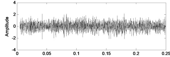 Faulty case vibration signal and its filtered version by Kalman filter