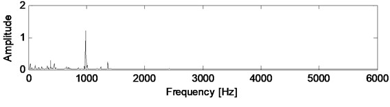 Power spectral density variations of healthy case vibration signal, filtered signal, and innovation