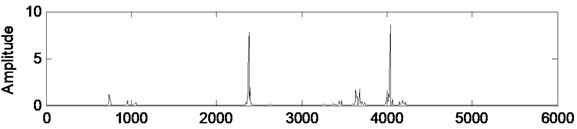 Power spectral density variations of faulty case vibration signal, filtered signal, and innovation