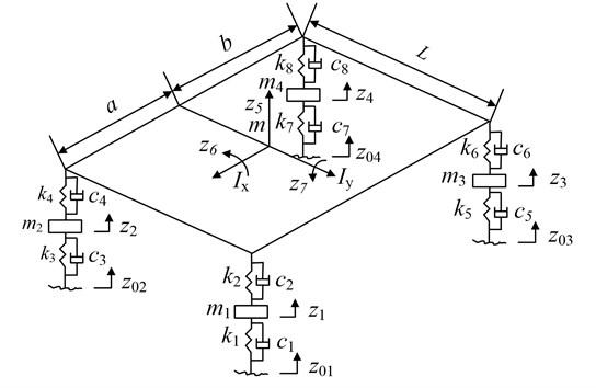 Vehicle vibration model with 7 DOF