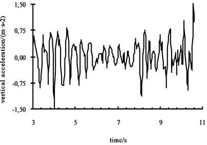 Vertical acceleration curve