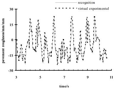 The results comparison figure