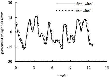 Pavement roughness of right front  and rear wheels