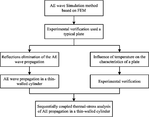 Flowchart of coupled thermal-stress analysis based on FEM
