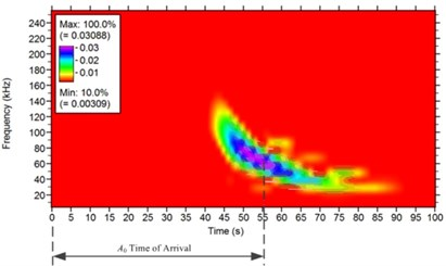 Measurement of time of arrival of two modes at room temperature