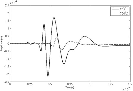 Waveforms in time domain of the AE signals tested under 20 °C and 700 °C