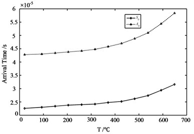 a) Peak-to-peak amplitude versus temperatures; b) solid waveforms represent data of S0 mode wave whereas dashed waveforms correspond to A0