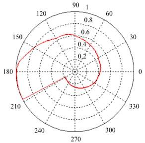 Non-uniform temperature field
