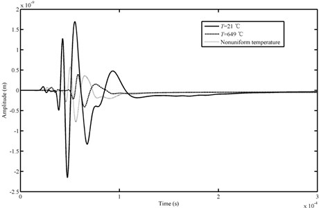 Comparison of AE waveforms in time domain obtained from different temperature