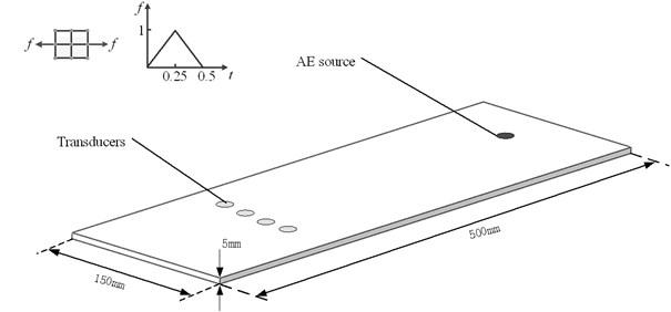 Numerical simulation model of AE wave propagation