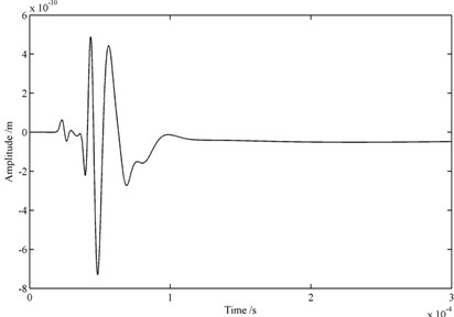 Wave packets received by one transducer: a) FE models with infinite elements,  b) FE models with infinite elements and Rayleigh damping