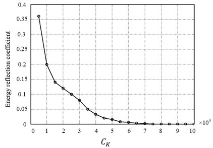 Influence of Rayleigh damping on the energy reflection coefficients
