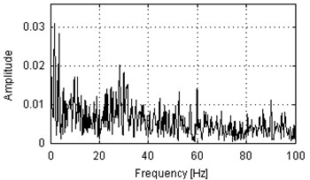 Envelope spectra of SK-filtered of 10 s parts of vibration signals acquired during operation under load (a), b)) and under no load (c), d)). Panels a) and c) represent machine with locally damaged bearing. Panels b) and d) represent a healthy machine