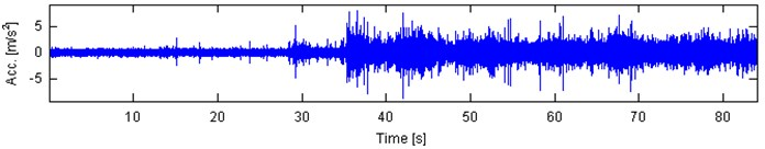 Exemplary raw vibration signals acquired during operation of the crusher.  Note time-varying amplitudes that depend on volume of load and granulation